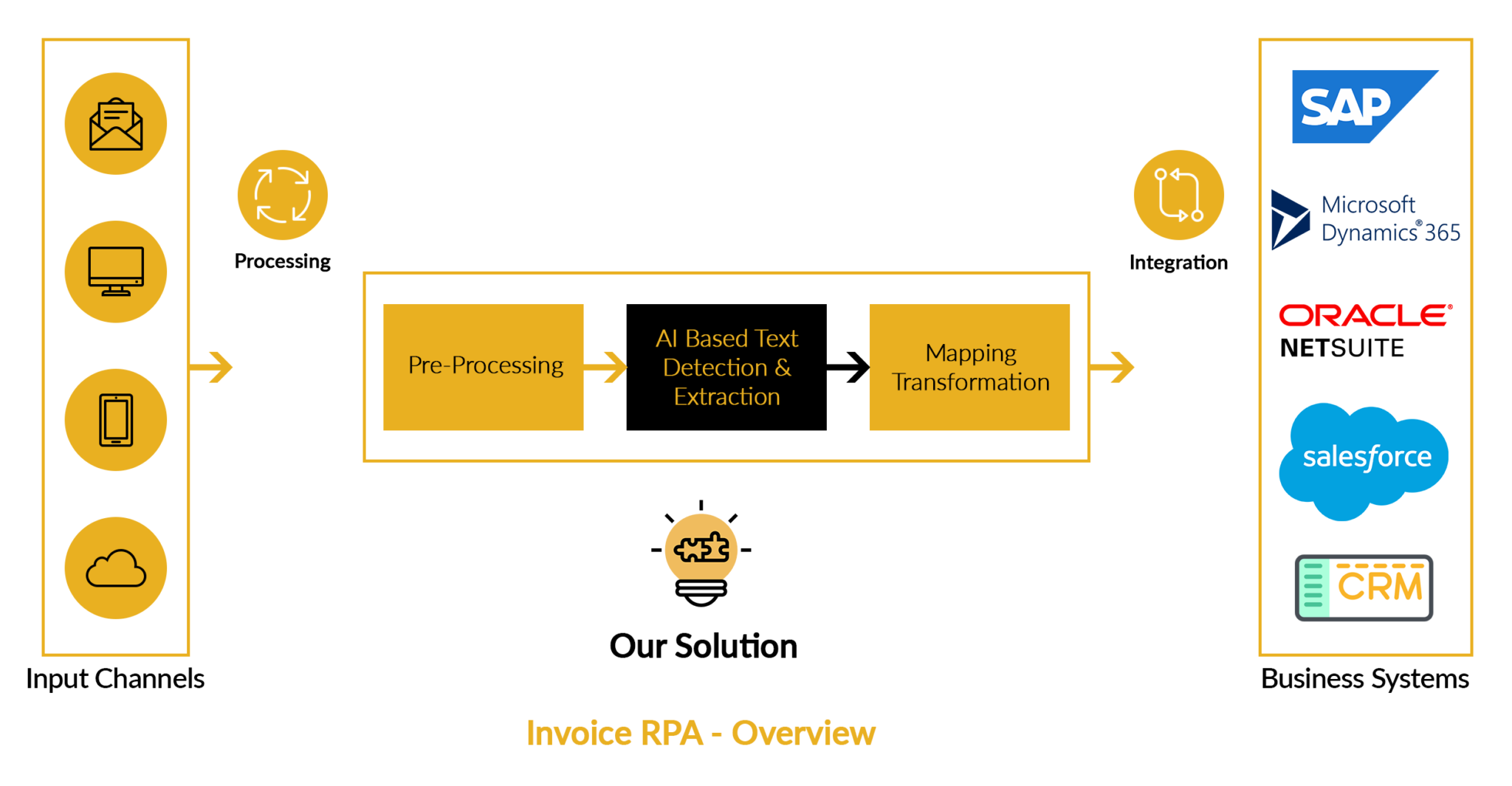 invoice rpa overview